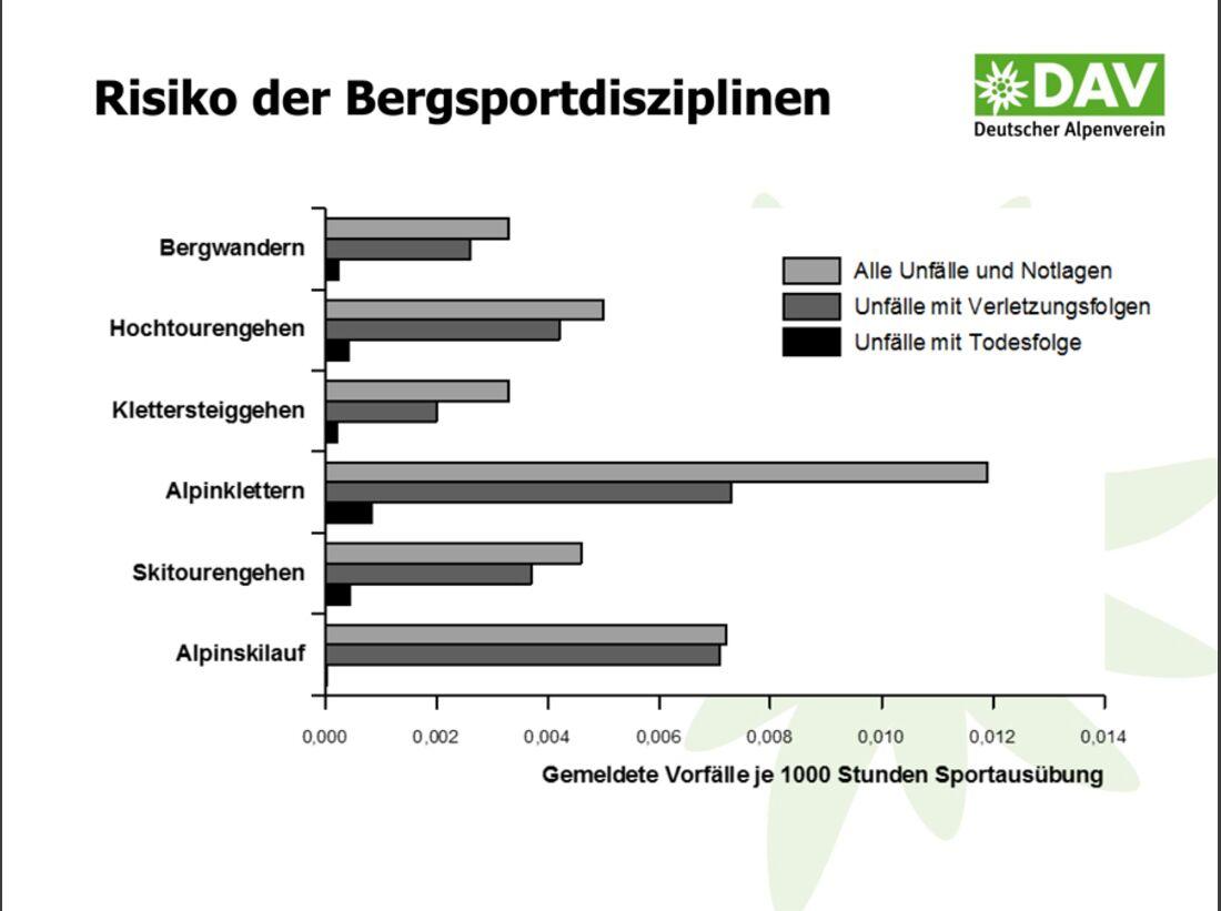 KL-DAV-Statistik-Unfall-Klettern-2014-140805-Bergunfallstatistik-Praesentation-8 (jpg)