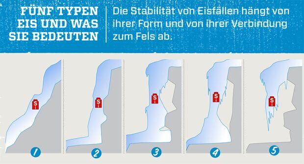 KL_Eis-Spezial2010_Eistypen_B&S (jpg)
