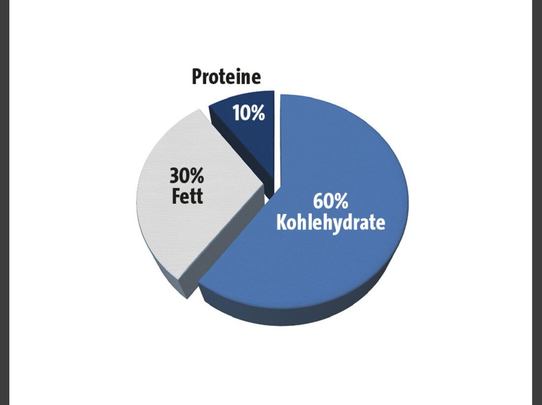kl-ernaehrung-klettern-bouldern-c-protein-torte-c-klettern