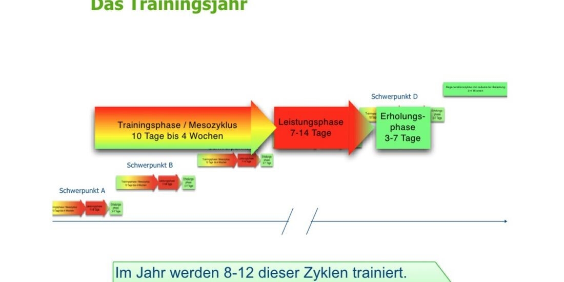kl-klettertraining-trainings-periodisierung-koestermeyer-trainingsjahr-slide-12 (jpg)